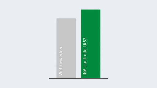 Jämförelse av dynamiskt bärighetstal hos X-life-löprullar med närmaste konkurrent